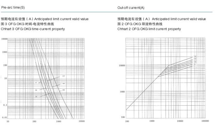 high voltage fuse og